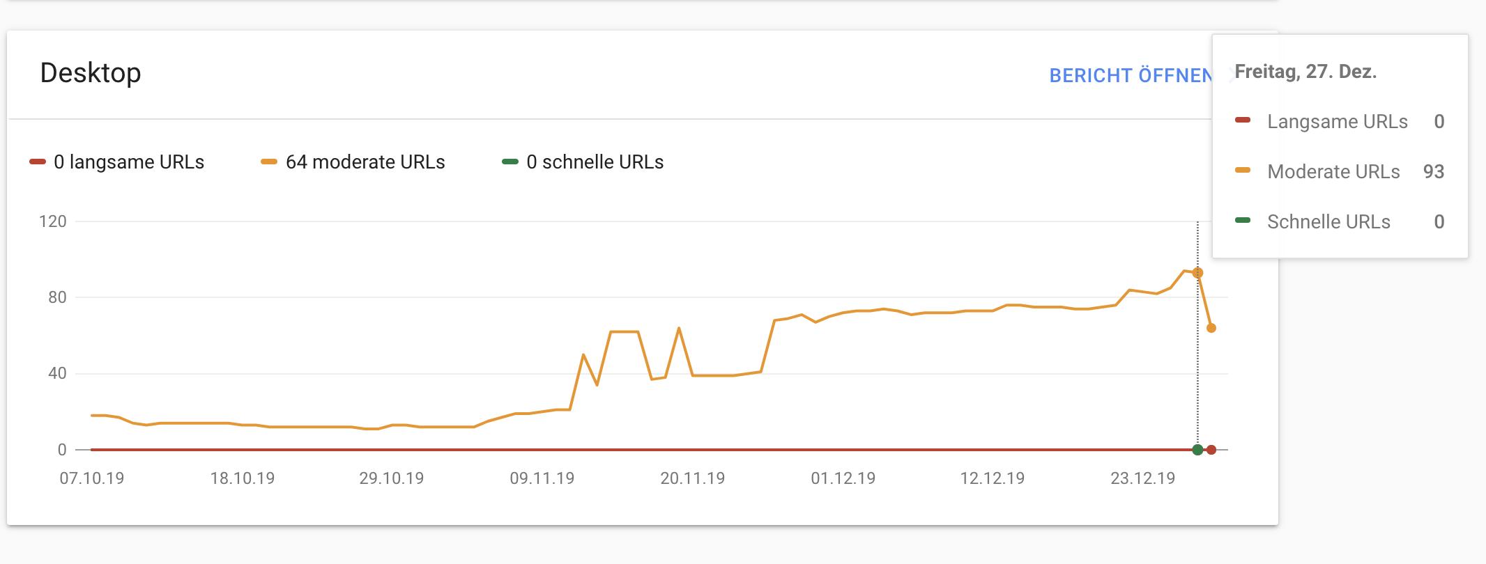 Neuer Geschwindigkeitsbericht in der Google Suchkonsole